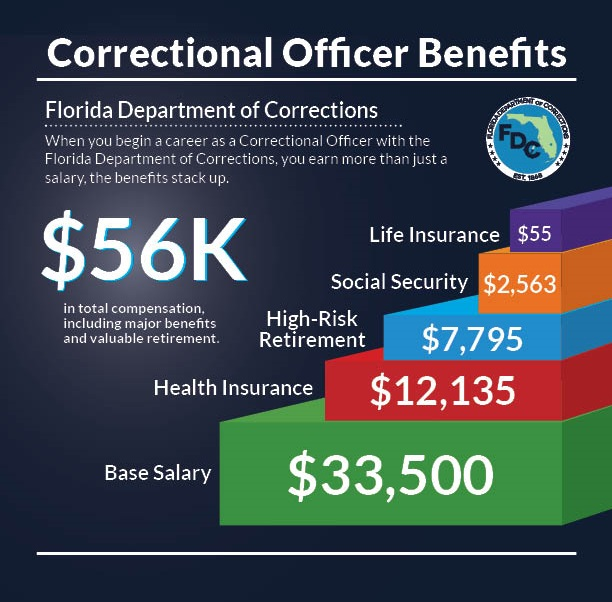 benefits-florida-grafic